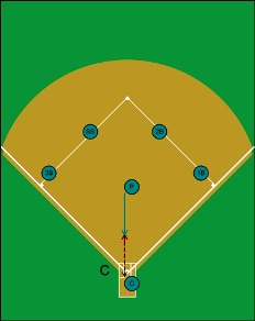 pitcher flip to plate, squeeze