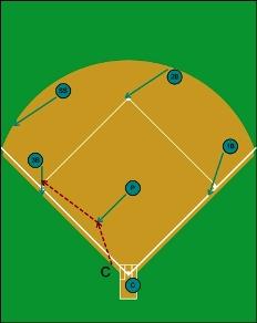 1-5, bunt play force at third