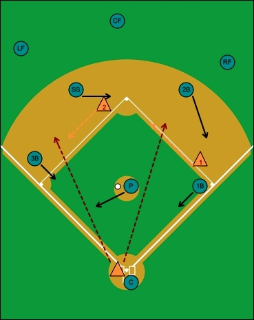 fake bunt and hit, runners on first and second