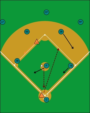 fake bunt hit, runner on second