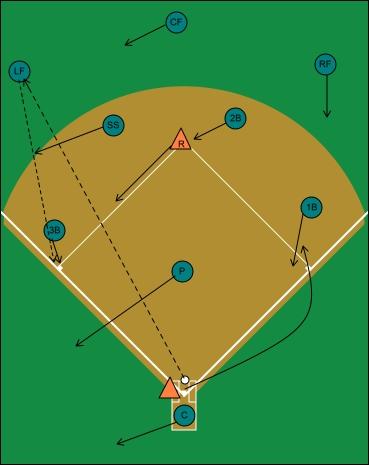 fly ball left field, runner on second
