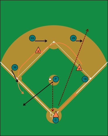 offensive situation, hit and run, runners on first and second