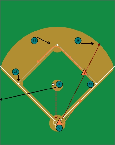 offensive situation, hit and run, runner on first