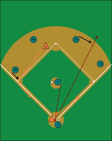 offensive situation, hit and run, runner on second