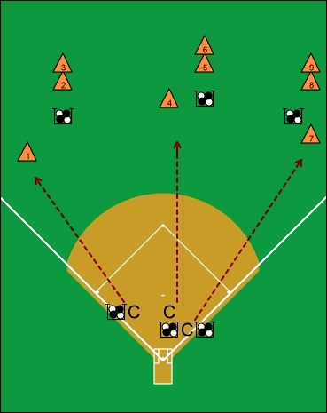 outfield circus fungos