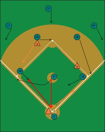 sacrifice bunt runners first and second