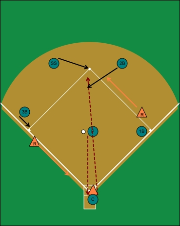 double steals, runners first and third