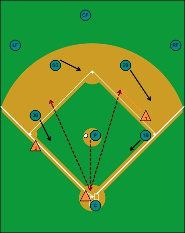 fake bunt hit, runners on first and third