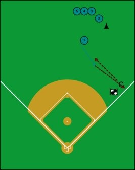 fielding ground ball outside front foot