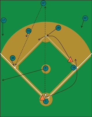 Defensive situation, runner on first, basehit to center.