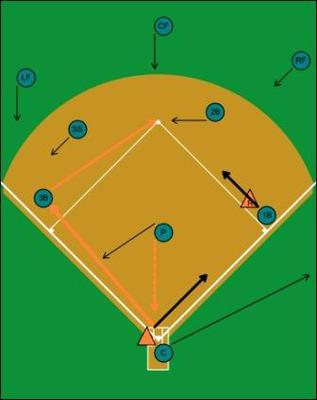 Double play 5-4-3