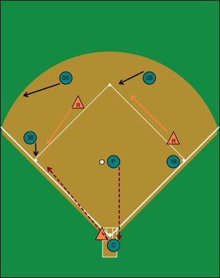 Double Steal, Runners, 1B & 2B Defense Assignments