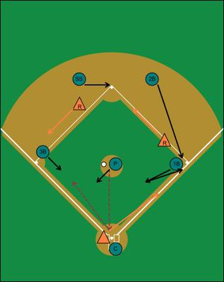 Default defense runners first and second, less than 2 outs