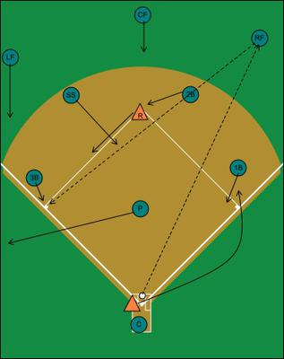 Runner on second, fly ball to right field